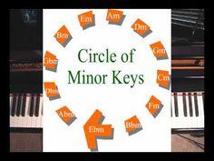 Circle Of Minor Keys - What It Reveals