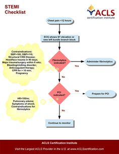 Chest Pain Checklist for STEMI Fibrinolytic Therapy by the ACLS Certification Institute. View all acls algorithms at http://www.aclscertification.com/free-learning-center/acls-algorithms/