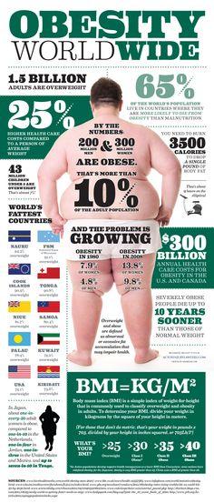 Obesity inforgraphic