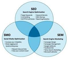How SEO fits in the bigger picture of Search Engine Marketing and Optimization #seorovigo