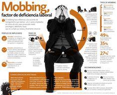 Hola: Una infografía sobre Mobbing: factor de deficiencia laboral. Un saludo