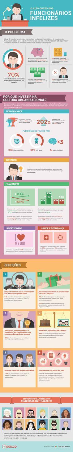Infográfico: o custo de funcionários infelizes