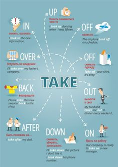 Education Discover English Idioms related to Dreams. English Prepositions English Vocabulary Words English Verbs English Phrases Grammar And Vocabulary English Fun English Study English Lessons English Tips Teaching English Grammar, English Writing Skills, English Vocabulary Words, Learn English Words, Grammar And Vocabulary, English Language Learning, How Speak English, Grammar Posters, Grammar Rules
