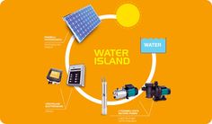 sistem de pompare fotovoltaic