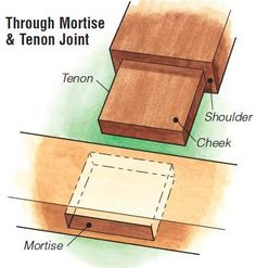 Through cut mortise and tenon joint