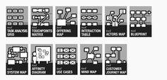 Visualizing Service Design | Blog | design mind