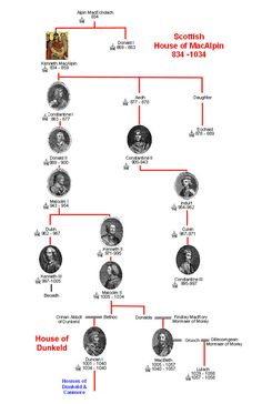 Scottish Kings Mac Alpin and Dunkeld Family Tree