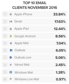 November top email clients