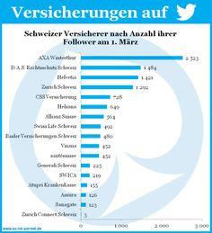 Schweizer Versicherungen auf Twitter - Aktuelle Zahlen vom 1. März2014 #Versicherung #Twitter #Studie #Infografik #Schweiz