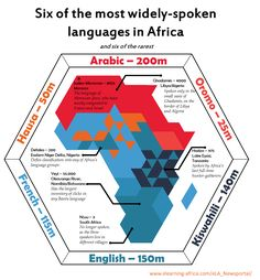 Six of the most widely-spoken languages in Africa {eLA}