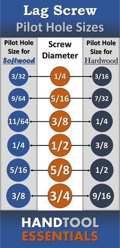 Lag Screw Pilot Hole Sizes for Wood Part screw & part screws are a beast of their own. Checkout our chart for drilling lag screw pilot holes in softwoods & hardwoods. Woodworking Techniques, Woodworking Projects Diy, Woodworking Videos, Woodworking Furniture, Diy Wood Projects, Woodworking Shop, Woodworking Plans, Woodworking Jigsaw, Woodworking Basics