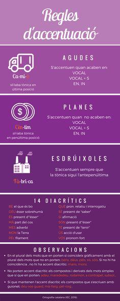#LLENGUA #CATALÀ #REGLESACCENTUACIÓ Primary Classroom Displays, Catalan Language, Valencia, Good Things, Teaching, School, Classroom Norms, Science Nature, Reading