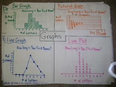 Graph Anchor Chart