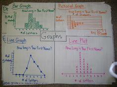Graph Anchor Chart