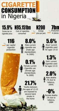 Facts on Cigarette Consumption in Nigeria..