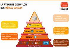 La Pyramide de #Maslow est la représentation de la hiérarchie des besoins. Social Bistrot vous propose la Pyramide de Maslow des médias sociaux. #socialmedia