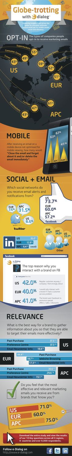 Email Opt-In, Mobile Emails, Social, And Relevance - Infographic