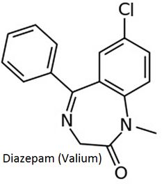 Diazepam (Valium) is a benzodiazepine drug.Diazepam binds to a specific subunit on the GABAA receptor at a site distinct from the binding site of the endogenous GABA molecule, known as an allosteric site. Diazepam is also a PDE4 inhibitor: