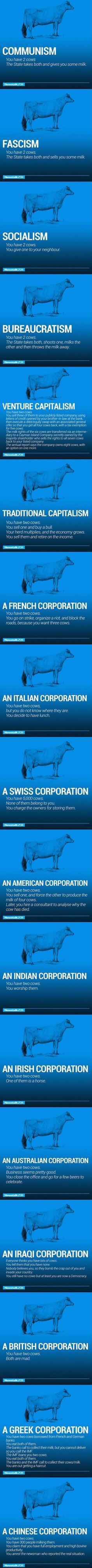 The World's Economy Explained With Cows – 18 Pics