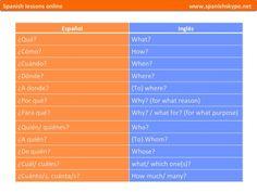 Interrogativos español- inglés