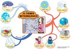 Mapa mental del tiempo atmosférico. [De la ilustradora francesa Bananako para el manual ¡Anímate! de la editorial Hatier: http://bananako.fr/page_hatier_animate.html]
