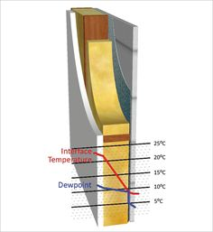 391588df0946fe4ef0ff256fad94e1c0 degrees building design insulation a cross section diagram shows a concrete slab with a the diagram shows the cross section of a wire carrying conventional positive current at nearapp.co
