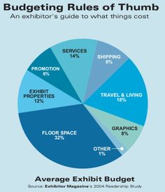 Key Elements of a Trade Show Budget #tradeshow #exhibitor