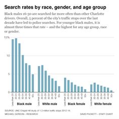 Driving While Black Has Actually Gotten More Dangerous in the Last 15 Years