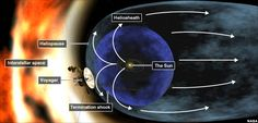 """""""The latest data indicate that we are clearly in a new region where things are changing more quickly. It is very exciting. We are approaching the Solar System's frontier."""""""