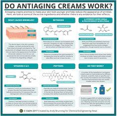 Periodic graphics: Do anti-aging creams work?