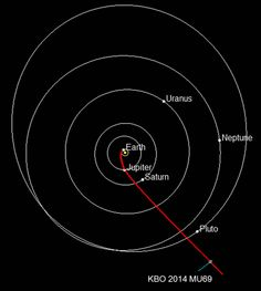 2014 MU69: Next Target for New HorizonsThis diagram shows the projected route of NASA's New Horizons spacecraft toward 2014 MU69, orbiting in the Kuiper Belt about 1 billion miles beyond Pluto. Credit: NASA/JHUAPL/SwRI