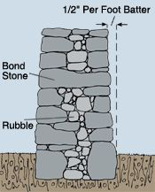 Building a Dry-Stacked Stone Wall - Masonry & Concrete - DIY Dry Stack Stone, Stacked Stone Walls, Dry Stone, Stone Retaining Wall, Stone Fence, Stone Masonry, Tadelakt, Rock Wall, Garden Buildings