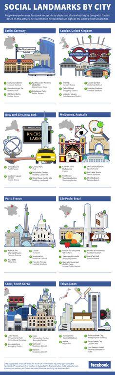 Social landmarks around the world