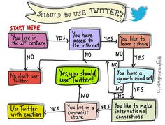 Should Teachers Use Twitter? This Flowchart Says Probably