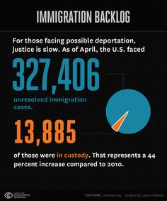 Federal district and circuit courts have seen their dockets balloon with immigration cases over the last decade. The federal government's intensified attention to enforcement and border security, prosecution of unauthorized border crossers, and a surge in the number of people who have appealed their deportation orders have contributed to the increase. Meanwhile, the backlog in immigration courts continues to reach new heights.