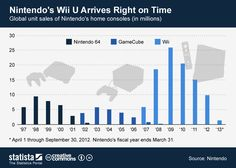 Nintendo's Wii U arrives right on time #infographic