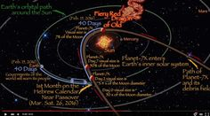 Cliquez sur les images pour les voir en taille réelle Cette image provient de la vidéo que vous trouverez en fin d'article. Le 26 mars 2016 est la date ou Nibiru sera le plus visible dans le ciel , selon Gill Broussard. Est-ce qu'il a raison , est-il...