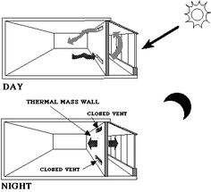 How to utilize a vent system to collect and then trap heat.