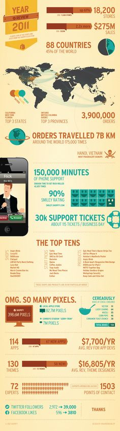 Shopify_Ecommerce_Shopping_Cart_Software_2011_Year_in_Review_Infograph_Large.png