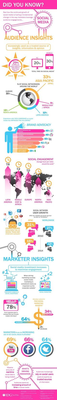 Infographic: Marketer and Audience Insights on Social Media Worldwide