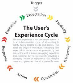 Le cycle de l'expérience utilisateur