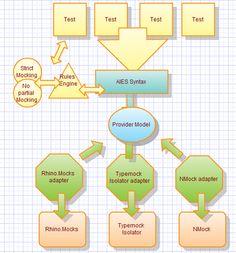 Mocking Frameworks for .NET  http://magwebonline.blogspot.com/2013/02/mocking-frameworks-for-net.html