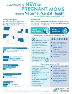 Survey results: Experiences of New and Pregnant Moms around Maternal Mental Health Public Health, Mental Health, Health Infographics, Career Choices, Baby Health, Pregnant Mom, Clinic, Psychology, Infant