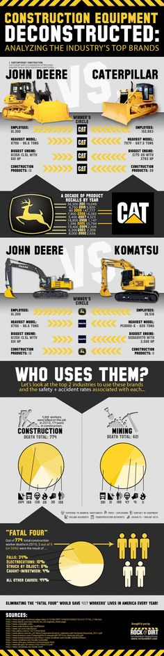 Battle of the Brands  http://blog.rockanddirt.com/community/general-articles/construction-equipment-deconstructed/#