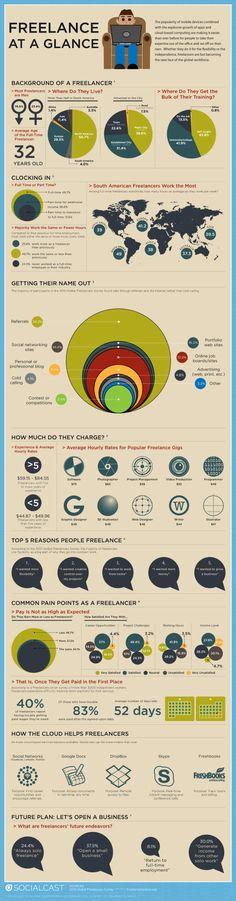 #E2sday: Freelance at a Glancehttp://blog.socialcast.com/e2sday-freelance-at-a-glance/