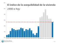 ¿Qué tan atemorizante es el índice de la asequibilidad de la vivienda? | Keeping…