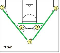 Basketball Offense – Horns Offense – A-Set, Coach's Clipboard Basketball Coaching and Playbook Basketball Offense – Horns Offense – A-Set Offense – Zwischenablage des Trainers Basketball Tricks, Basketball Practice, Basketball Plays, Basketball Workouts, Basketball Skills, Basketball Coach, Basketball Legends, Basketball Hoop, Basketball Shooting