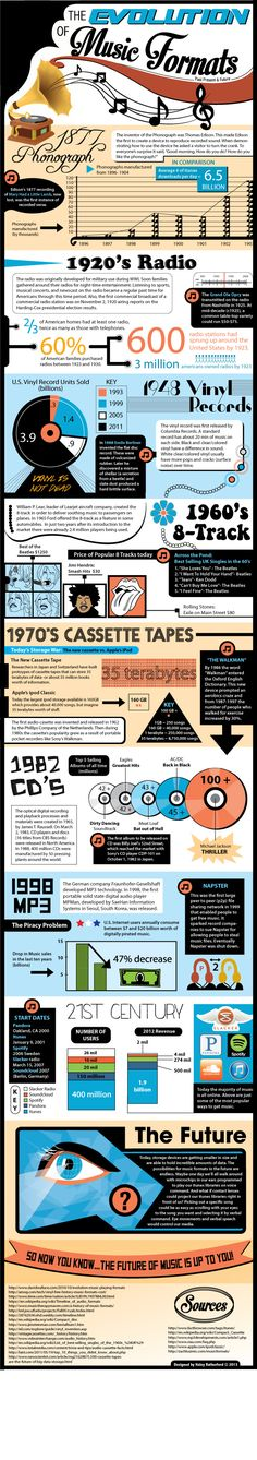 The Evolution of Music Formats - a great way to help your students see the history of music.