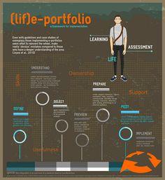 (lif)e-portfolio by @lee74 #ple #pln #eportfolio #elearning