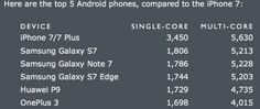 iPhone 7 Powerful Than MacBook Air: iPhone 7 scores better on both single-core…